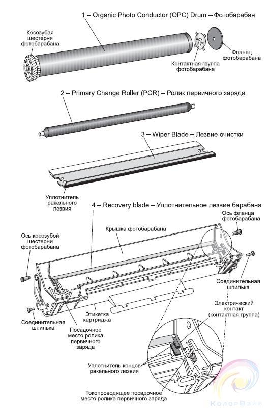 Детали лазерного картриджа